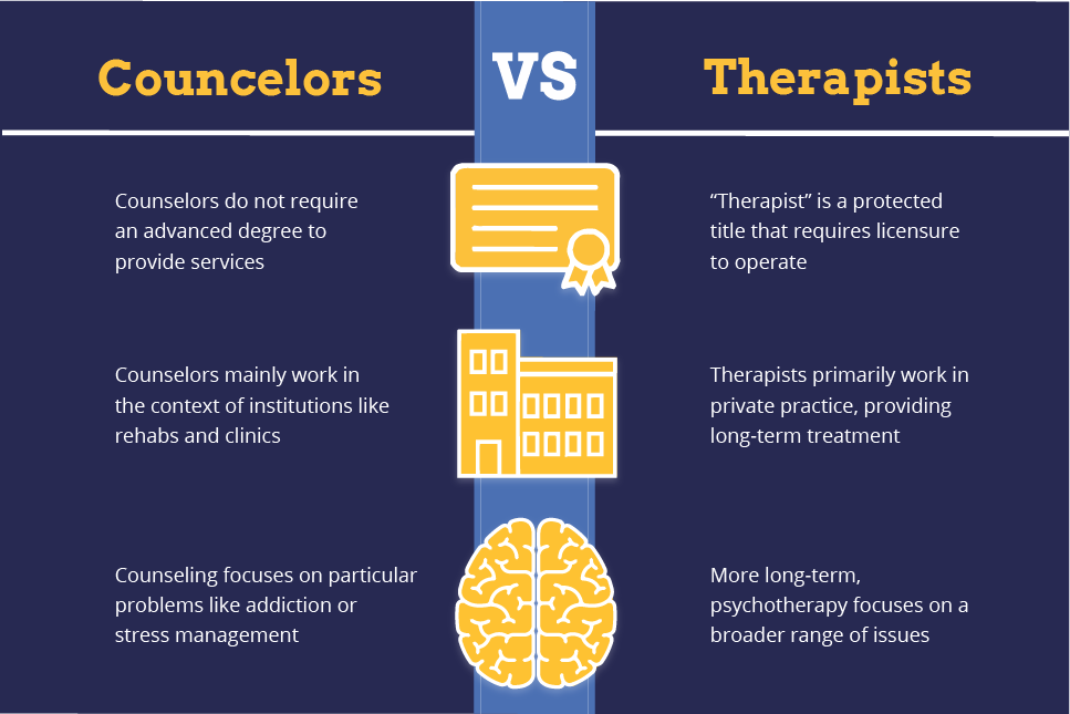 """A graphic table describing key attributes of counselors and therapists. Counselors: 1. Counselors do not require an advanced degree to provide services. 2. Counselors mainly work in the context of institutions like rehabs and clinics. 3. Counseling focuses on particular problems like addiction or stress management. Therapists: 1. """"Therapist"""" is a protected title that requires licensure to operate. 2. Therapists primarily work in private practice, providing long-term treatment. 3. More long-term, psychotherapy focuses on a broader range of issues."""