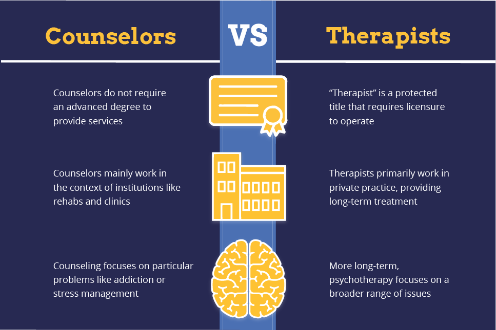 """Counselors vs Therapists. 1. Counselors do not require an advanced degree to provide services. """"Therapist"""" is a protected title that requires licensure to operate. 2. Counselors mainly work in the context of institutions like rehabs and clinics. Therapists primarily work in private practice, providing long-term treatment. 3. Counseling focuses on particular problems like addiction or stress management. More long-term, psychotherapy focuses on a broader range of issues."""